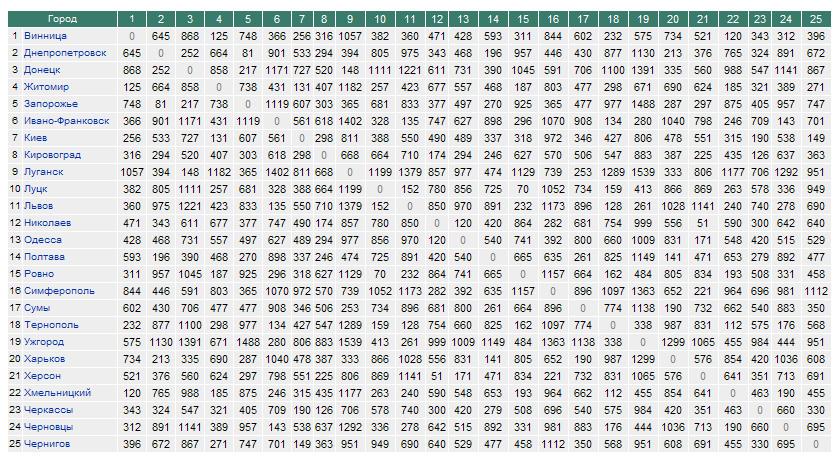 Таблица монтажная стрелы провеса